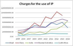 BRICS IP revenue