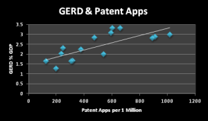 gerd and patent apps